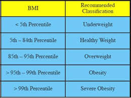 Ama Obesity Chart The Skinny On Obesity Breaking Down The Bmi