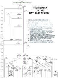 Pin On Catholic Apologetics