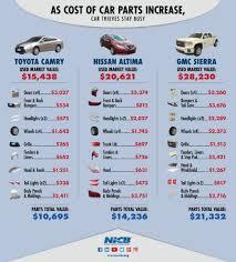 how high costs of car parts drive car