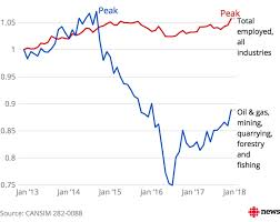 Alberta Oil Price Chart Why Albertas Economic Recovery Feels So Different This