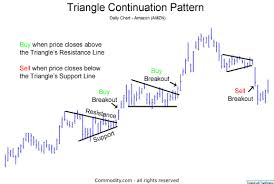 Triangle Chart Formation Triangles Technical Analysis Chart Pattern