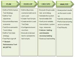 Performance Engineering Performance Engineering Xoriant