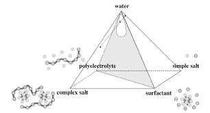 Diagram Of A Pyramid Pyramid Representation 21 Of The Phase Diagram Of Mixtures