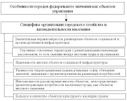 Реферат Особенности местного самоуправления в мегаполисах  Реферат Особенности местного самоуправления в мегаполисах