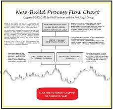 New Build Process Flow Chart New Yacht Construction Refit