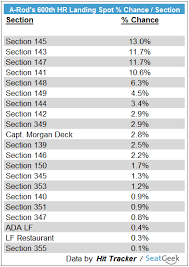 Tropicana Field Seating Chart With Rows Predicting Where Alex Rodriguez Will Hit 600th Hr In
