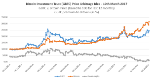 Gbtc Chart Bitcoin Investment Trust Premium 30 Day Trading30 Day Trading