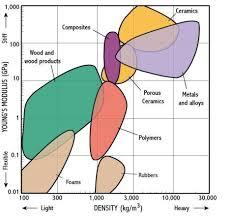 Foam Density Chart Youngs Modulus Density
