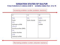 Image Result For Oxidation Number Of Sulfur Oxidation