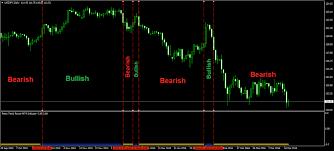 Forex Trend Power Mt4 Indicator