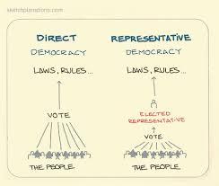 direct and representative democracy venn diagram then a diagram the structural wiring diagram