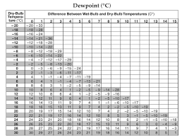 dew point chart what is dew point mr mulroy s earth science