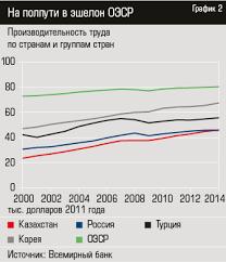 Доктор Производительность kz  приблизились к динамике Южной Кореи обогнали по темпам роста Турцию и Россию и прошли половину пути до уровня производительности стран ОЭСР график 2