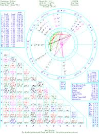 The Natal Chart Of Christopher Walken