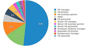 A New Mandate for Human Resources VisualCV HR Consulting
