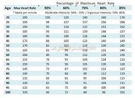 Women S Target Heart Rate Chart Aerobic Heart Rate For Women Heart Rate Chart Aerobics