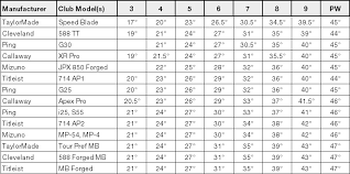 11 Table Iron Loft Comparison By Manufacturer Model Golf
