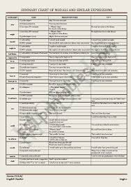 Summary Chart Of Modals And Similar Expressions English Worksheets Modals Chart