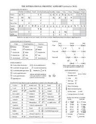 A thorough explanation of the international phonetic alphabet. International Phonetic Alphabet Wikipedia Phonetic Alphabet Alphabet Charts Phonetic Chart