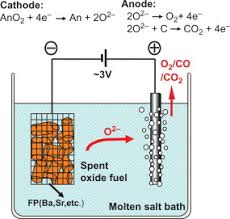 Pyrochemical Fuel Cycle Technologies For Processing Of Spent