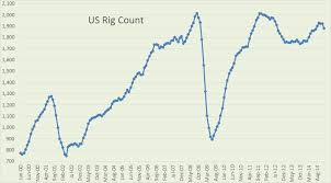 Us Rig Count Chart Worldwide Drilling Productivity Report Peak Oil News And