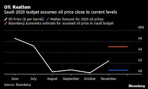 Saudi Arabia Isnt Getting Bullish About Oil For 2020 Budget