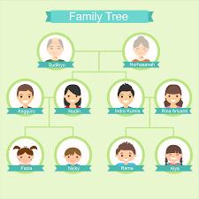 Kunci jawaban bahasa inggris smp kelas 8 semester ganjil. Latihan Soal Bahasa Inggris Kelas 7 Smp Materi Family Tree Ahzaa Net