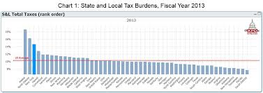 New York State Tax Chart 2015 Key Policy Data New York Has The Third Highest Tax Burden