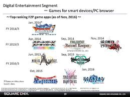 Outline Of Results Briefing By Square Enix Holdings Held On