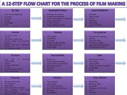 Video Production Process Flow Chart A 12 Step Flow Chart For The Process Of Film Making