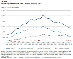 Canadas Crime Rate Two Decades Of Decline