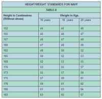 Upsc Height Weight Chart What Is The Height And Chest