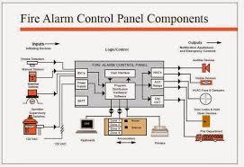 fire alarm control panel wiring diagram example electrical circuit 100 Amp Panel Wiring Diagram at Annunciator Panel Wiring Diagram