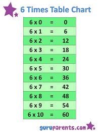 Five Times Tables Chart Times Table Charts Printables Times Tables Times Table