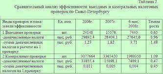 Загрузить Эффективность налогового планирования курсовая Описание эффективность налогового планирования курсовая
