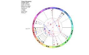 Lunations By Kirsti Melto Birth Chart For Yayoi Kusama