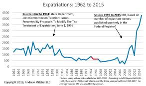 Another Exponential Chart Record Numbers Renounce Their