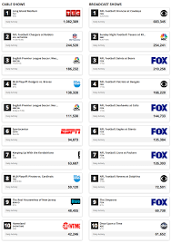 Social Activity Tv Chart October 6 2013 Tv Aholics Tv Blog