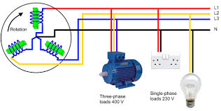 how is the wiring framework in a three phase transmission system of 120 degrees between each of the three pairs of poles in the stator of the generator results in the same 120 degree separation between three phases