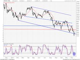 Lt Technical Chart Technical Analysis Bank Nifty Reliance Lt And Coal India