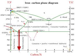 Steel Carbon Chart Carbon Steel Phase Diagram Get Rid Of Wiring Diagram Problem