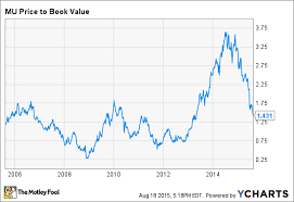 How Much Further Can Micron Stock Fall The Motley Fool