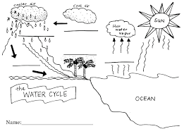 Water Cycle Coloring Pages For Preschoolers Ascenseurinfo