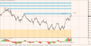 Nzdjpy Bearish Divergence On Daily Chart 05 12 18
