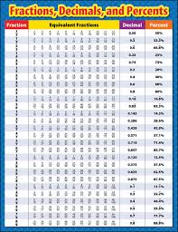 Fraction To Decimal Conversion Chart Printable Fractions Decimals And Percents Chart
