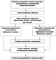 Реферат Управление рисками  1 4 Методы количественного анализа риска