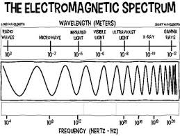 Electromagnetic Chart