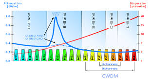 Dwdm Wavelengths Chart From O To L The Evolution Of Optical Wavelength Bands By