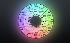 Harmonic Mixing Chart Psa All The Simple Math Around Harmonic Mixing Djs