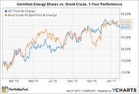 Brent Crude 1 Year Chart Where Will Vermilion Energy Be 1 Year From Now The Motley